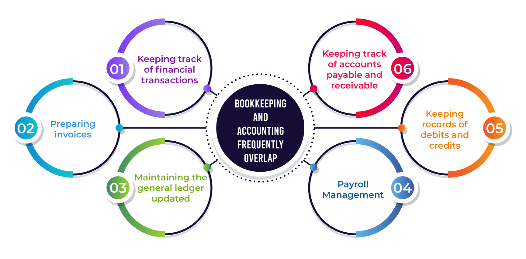 accounting vs bookkeeping overlap