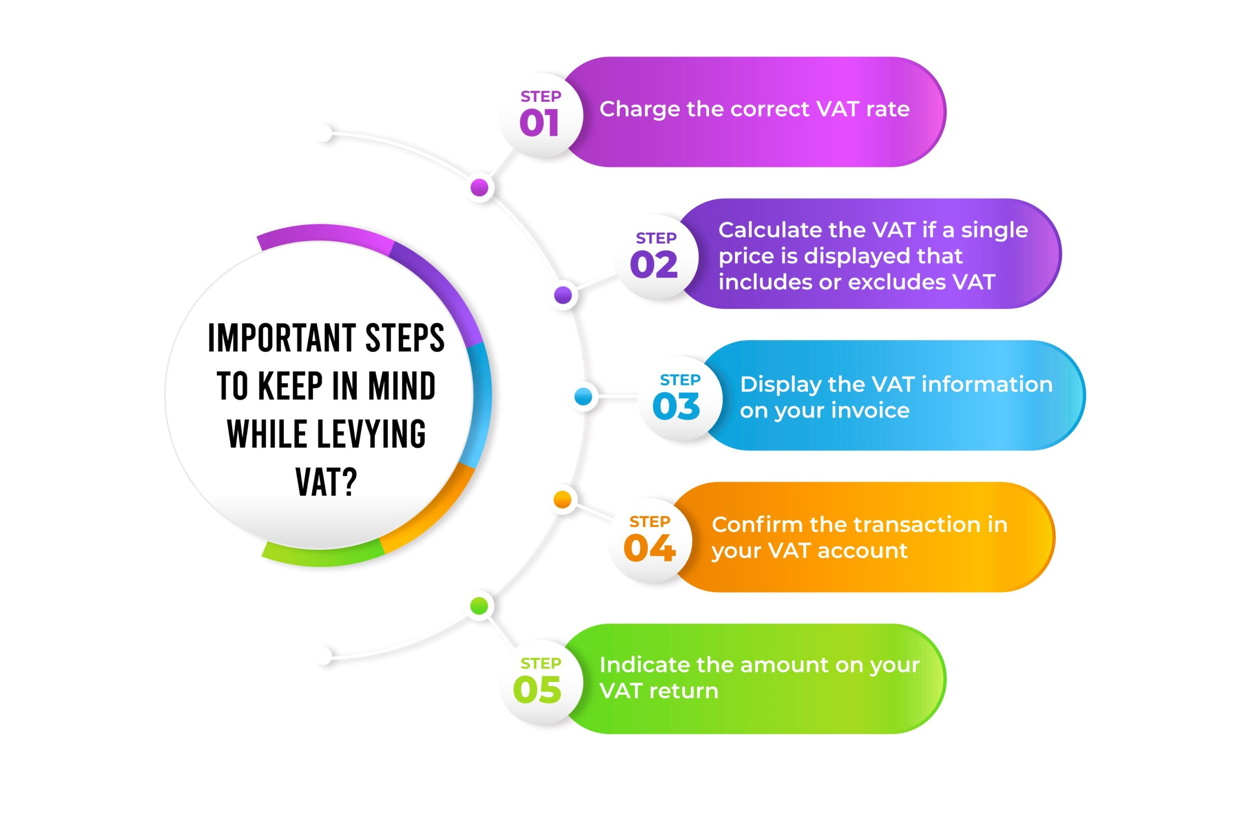Steps To keep in mind while levying VAT